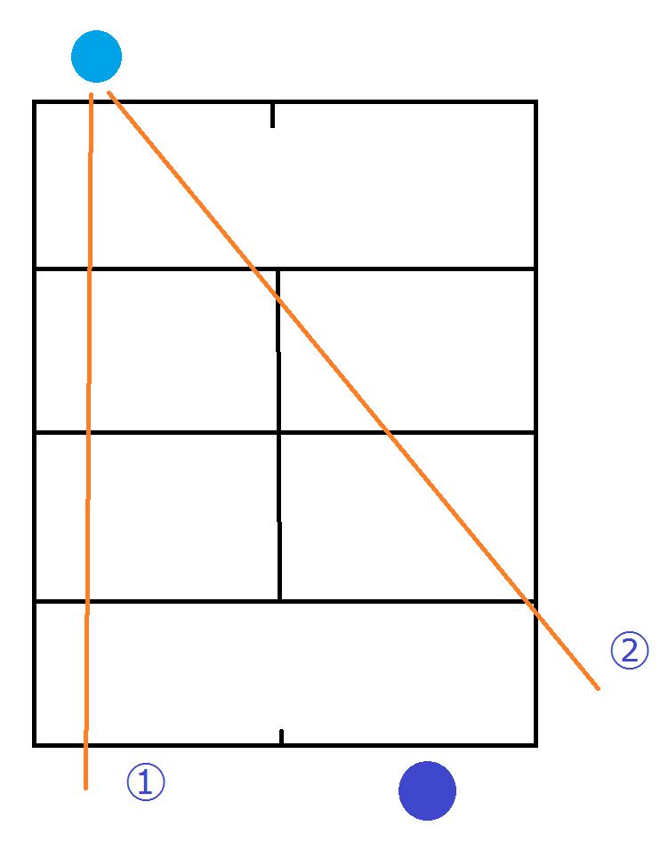 position2